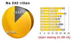 Grafiekje van website www.hetegentbijnanooit.nl